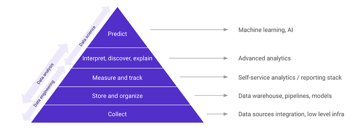 pyramide-stack-data-article-spendesk