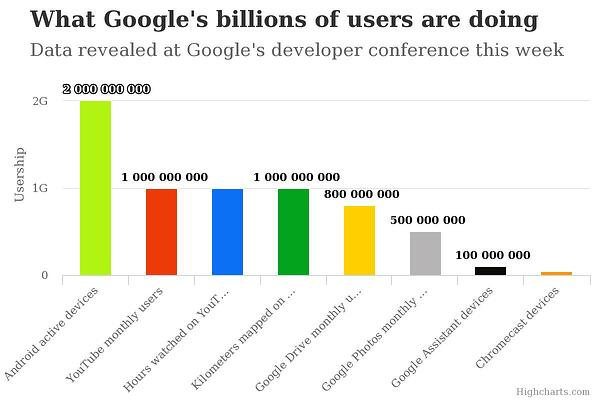 google-businesses-billion-users