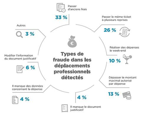 maitriser-depenses-salaries-fraudes-1