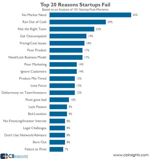 why-startups-fail-top-reasons.png