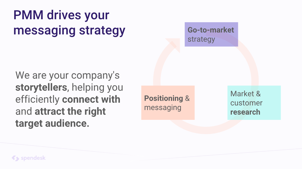 scale-product-marketing-strategy