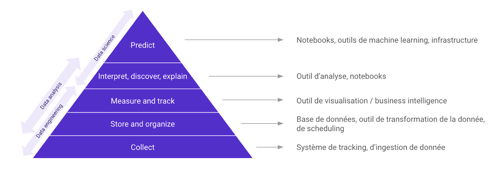 pyramide-outils-data-article-spendesk